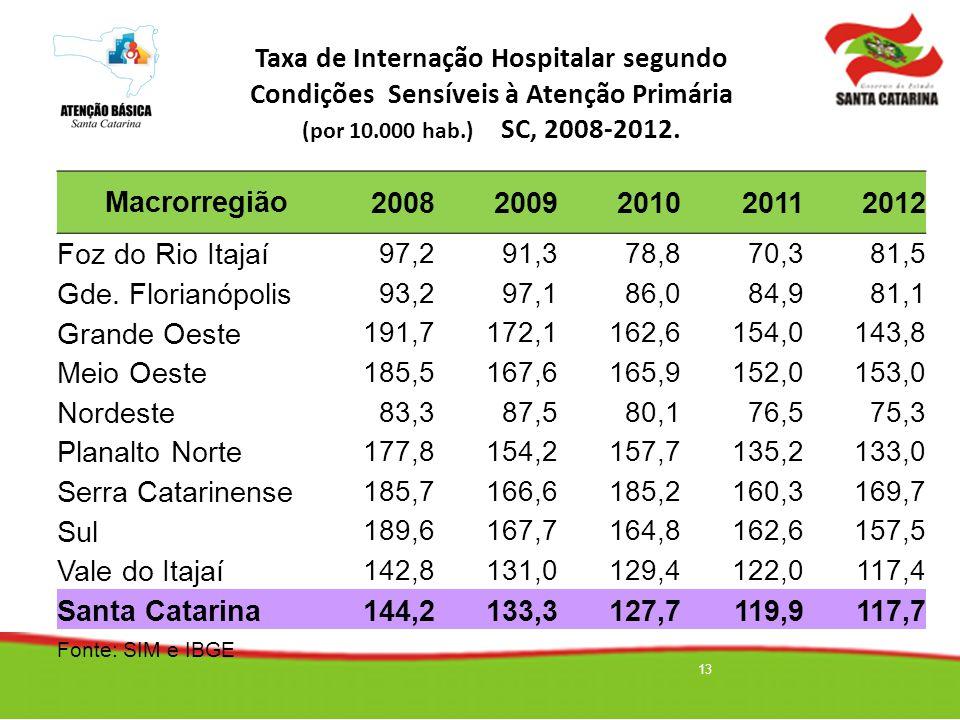 13 Taxa de Internação Hospitalar segundo Condições Sensíveis à Atenção Primária (por 10.000 hab.) SC, 2008-2012. Macrorregião20082009201020112012 Foz