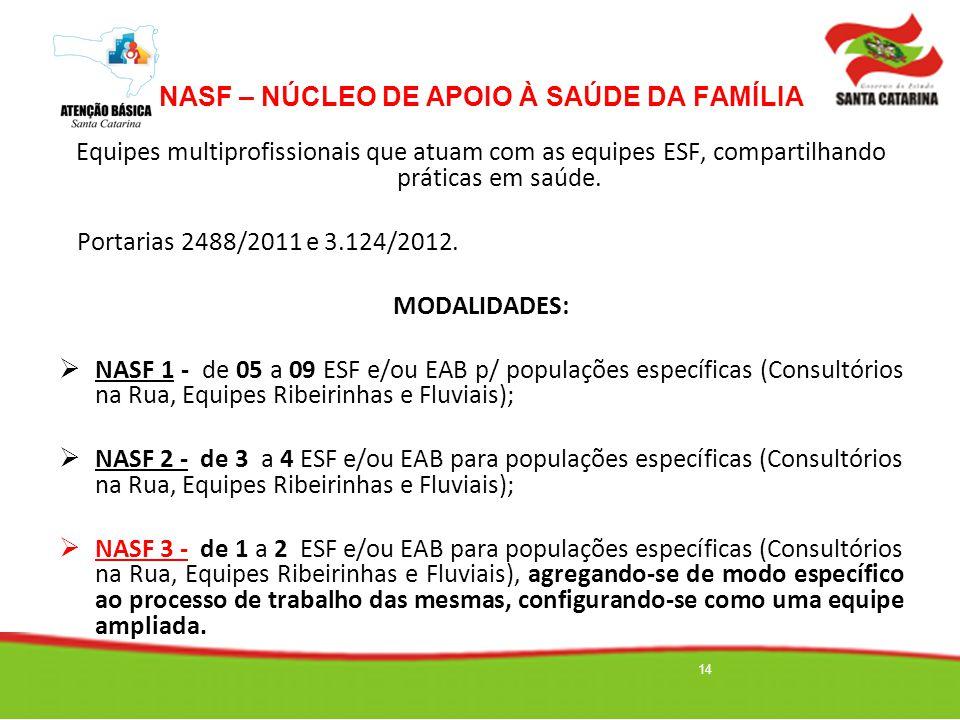 14 NASF – NÚCLEO DE APOIO À SAÚDE DA FAMÍLIA Equipes multiprofissionais que atuam com as equipes ESF, compartilhando práticas em saúde. Portarias 2488