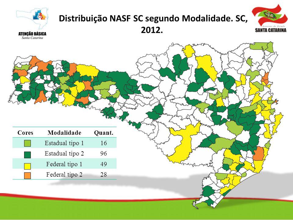 CoresModalidadeQuant. Estadual tipo 116 Estadual tipo 296 Federal tipo 149 Federal tipo 228 Cobertura e Modalidade de NASF Distribuição NASF SC segund