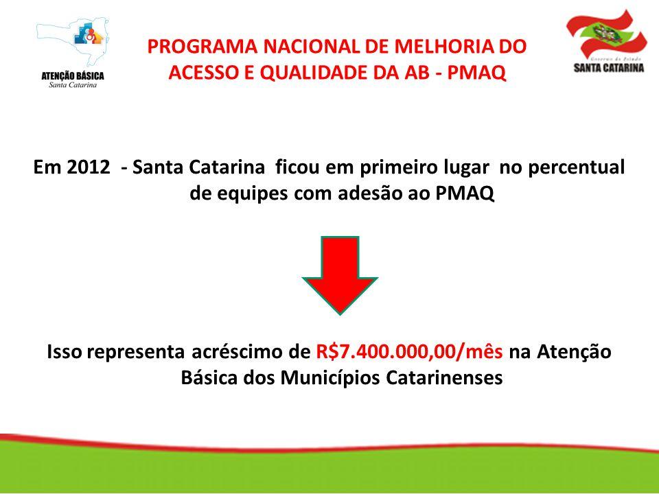 Em 2012 - Santa Catarina ficou em primeiro lugar no percentual de equipes com adesão ao PMAQ Isso representa acréscimo de R$7.400.000,00/mês na Atençã