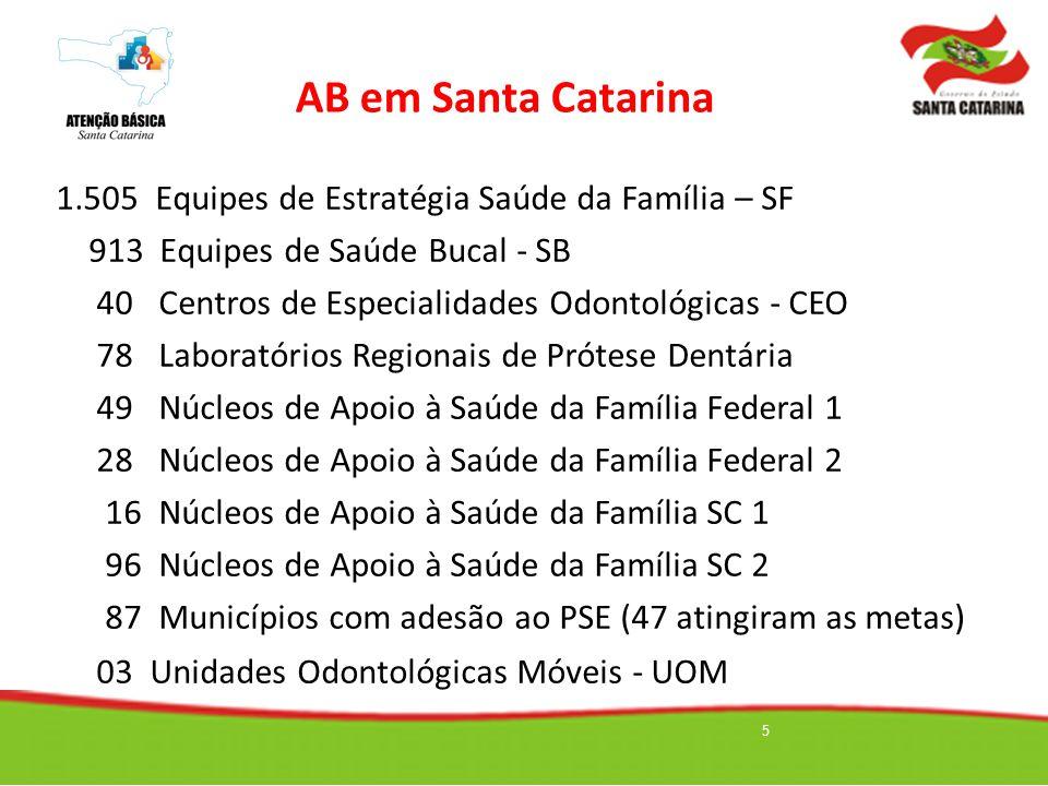 5 AB em Santa Catarina 1.505 Equipes de Estratégia Saúde da Família – SF 913 Equipes de Saúde Bucal - SB 40 Centros de Especialidades Odontológicas -