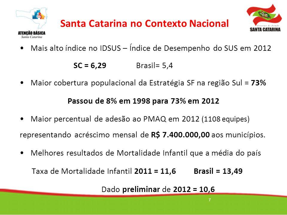 Mais alto índice no IDSUS – Índice de Desempenho do SUS em 2012 SC = 6,29 Brasil= 5,4 Maior cobertura populacional da Estratégia SF na região Sul = 73