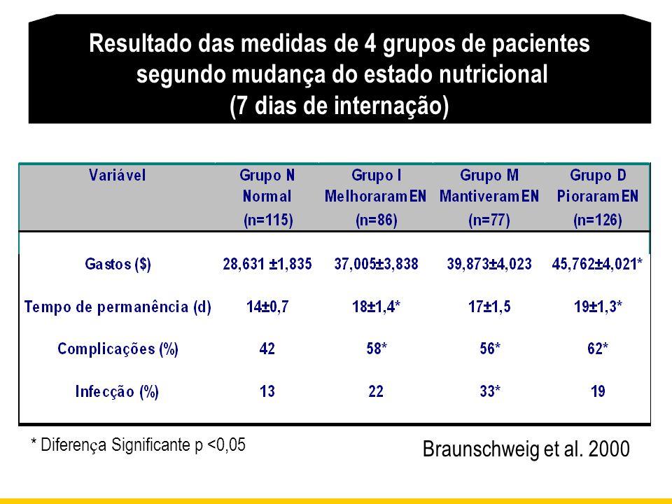 Resultado das medidas de 4 grupos de pacientes segundo mudança do estado nutricional (7 dias de internação) * Diferen ç a Significante p <0,05 Braunsc