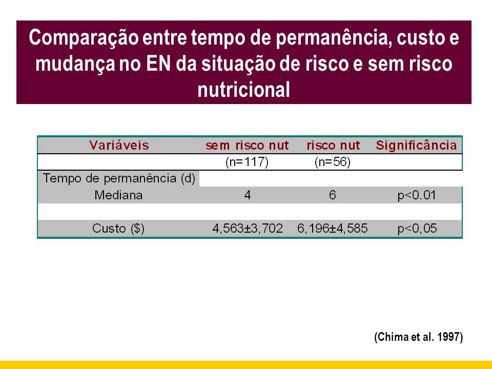 Comparação entre tempo de permanência, custo e mudança no EN da situação de risco e sem risco nutricional (Chima et al. 1997)