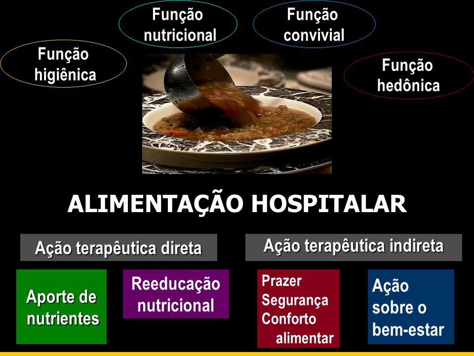 Ação terapêutica direta Ação terapêutica indireta Função higiênica Função nutricional Função convivial Função hedônica Aporte de nutrientes nutrientes
