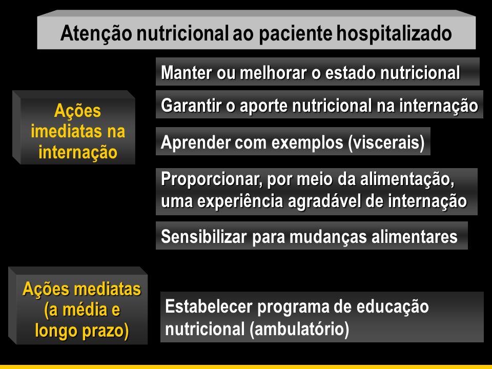 Ações imediatas na internação Atenção nutricional ao paciente hospitalizado Estabelecer programa de educação nutricional (ambulatório) Manter ou melho