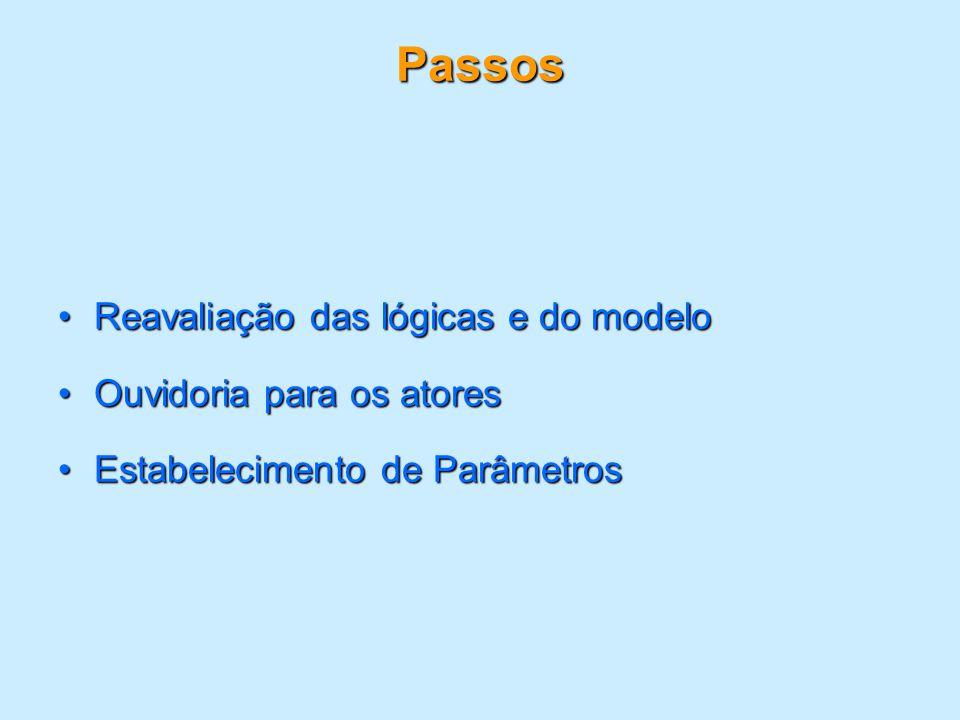 Passos Reavaliação das lógicas e do modeloReavaliação das lógicas e do modelo Ouvidoria para os atoresOuvidoria para os atores Estabelecimento de Parâ