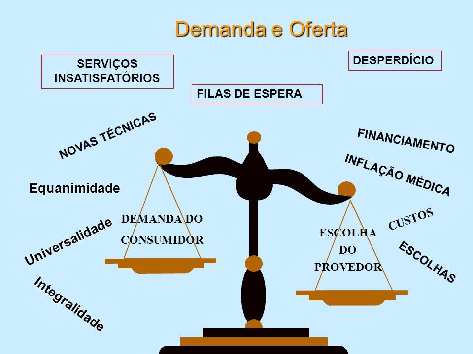 Demanda e Oferta ESCOLHA DO PROVEDOR DEMANDA DO CONSUMIDOR INFLAÇÃO MÉDICA SERVIÇOS INSATISFATÓRIOS CUSTOS NOVAS TÉCNICAS Integralidade Equanimidade U