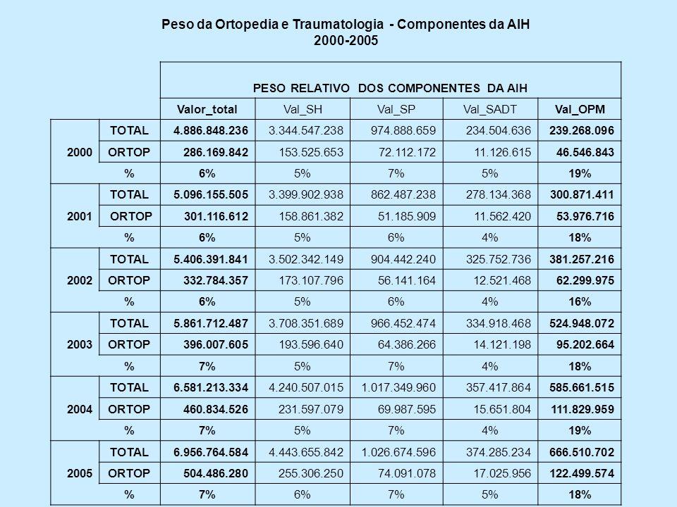Comparação entre Componentes das AIHs Gerais (TOTAL) e AIHs Tráumato-Ortopédicas (ORTOP) 2000-2005 Valor total 10 6 Val SH 10 6 %SH Val SP 10 6 %SP Val SADT 10 6 % SADT Val OPM 10 6 % OPM 2000 TOTAL4.8873.34568%97520%2355%2395% ORTOP28615454%7225%114%4716% 2001 TOTAL5.0963.40067%86217%2785%3016% ORTOP30115953%5117%124%5418% 2002 TOTAL5.4063.50265%90417%3266%3817% ORTOP33317352%5617%134%6219% 2003 TOTAL5.8623.70863%96616%3356%5259% ORTOP39619449%6416%144%9524% 2004 TOTAL6.5814.24164%1.01715%3575%5869% ORTOP46123250%7015%163%11224% 2005 TOTAL6.9574.44464%1.02715%3745%66710% ORTOP504051%7415%173%12224%