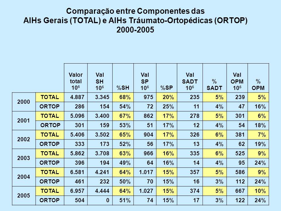 Comparação entre Componentes das AIHs Gerais (TOTAL) e AIHs Tráumato-Ortopédicas (ORTOP) 2000-2005 Valor total 10 6 Val SH 10 6 %SH Val SP 10 6 %SP Va