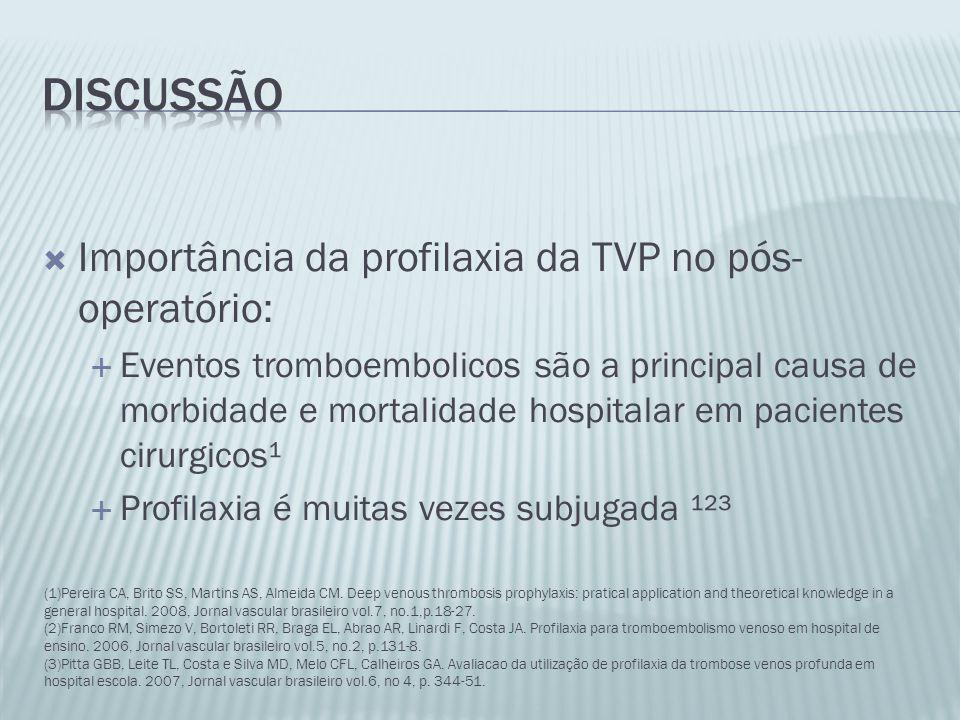 Importância da profilaxia da TVP no pós- operatório:  Eventos tromboembolicos são a principal causa de morbidade e mortalidade hospitalar em pacien