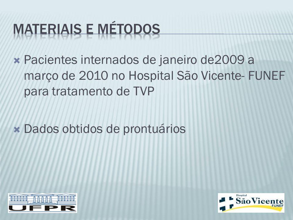  Pacientes internados de janeiro de2009 a março de 2010 no Hospital São Vicente- FUNEF para tratamento de TVP  Dados obtidos de prontuários