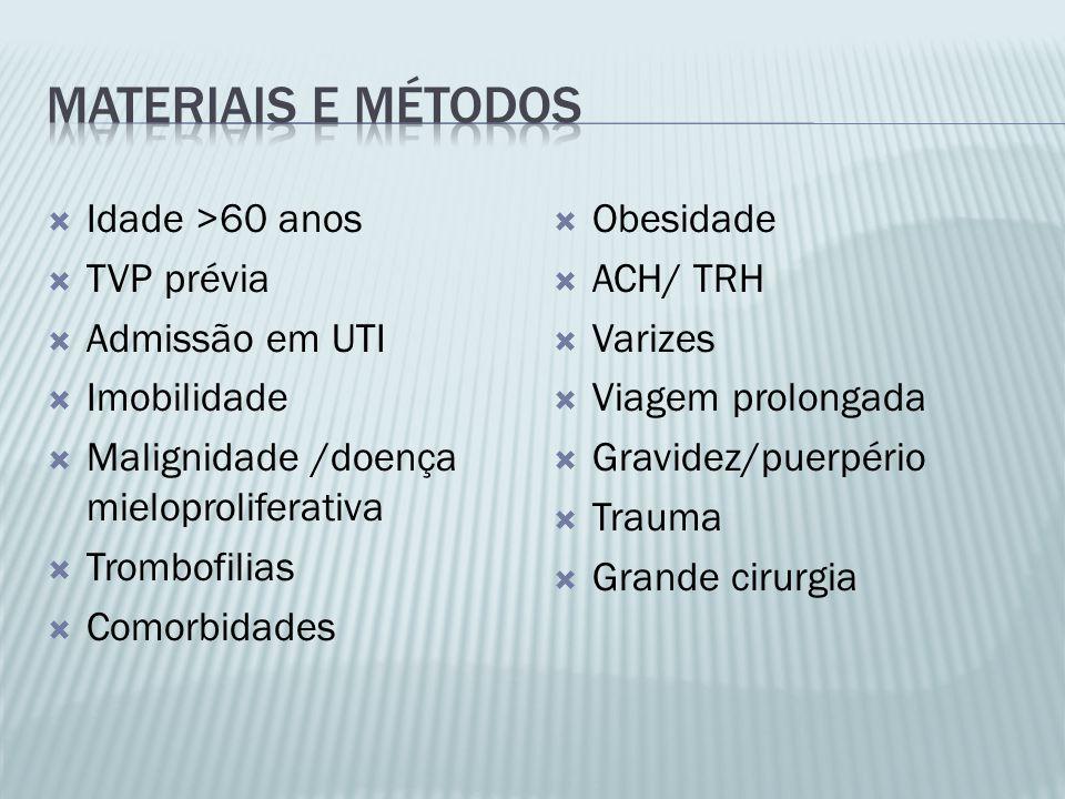  Idade >60 anos  TVP prévia  Admissão em UTI  Imobilidade  Malignidade /doença mieloproliferativa  Trombofilias  Comorbidades  Obesidade  ACH