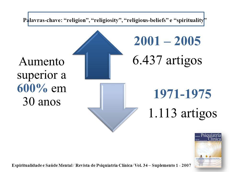 Espiritualidade e Saúde Mental / Revista de Psiquiatria Clínica/ Vol. 34 – Suplemento 1 - 2007 2001 – 2005 6.437 artigos 1971-1975 1.113 artigos Palav