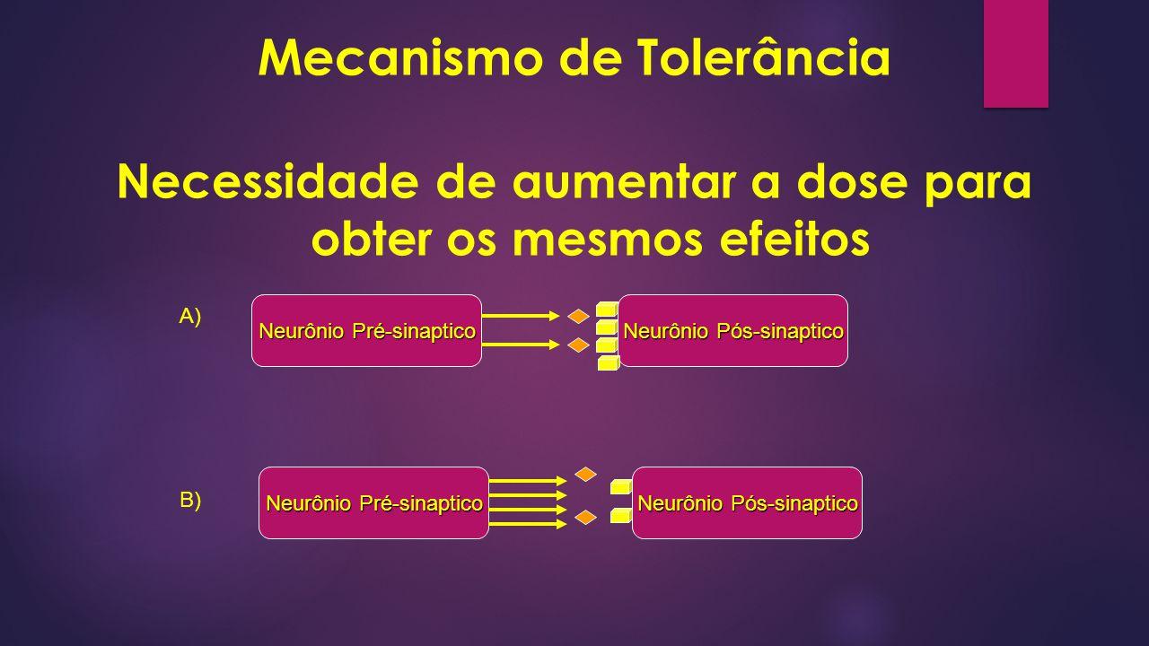 Mecanismo de Tolerância Necessidade de aumentar a dose para obter os mesmos efeitos Neurônio Pré-sinaptico Neurônio Pós-sinaptico A) B)