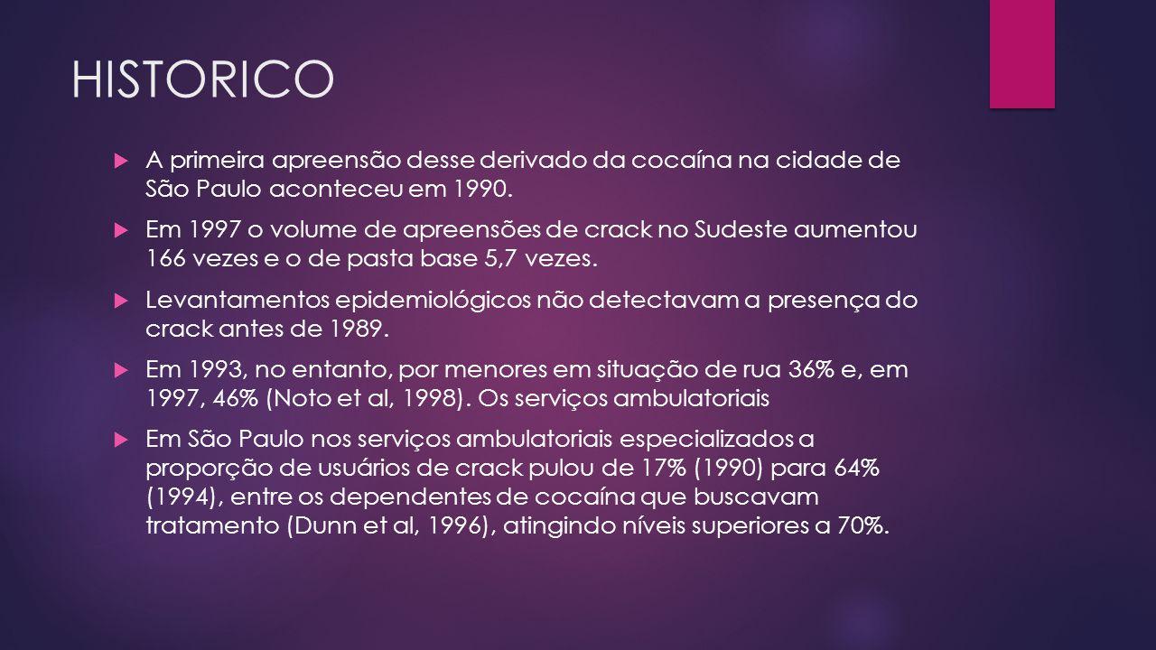 HISTORICO  A primeira apreensão desse derivado da cocaína na cidade de São Paulo aconteceu em 1990.  Em 1997 o volume de apreensões de crack no Sude