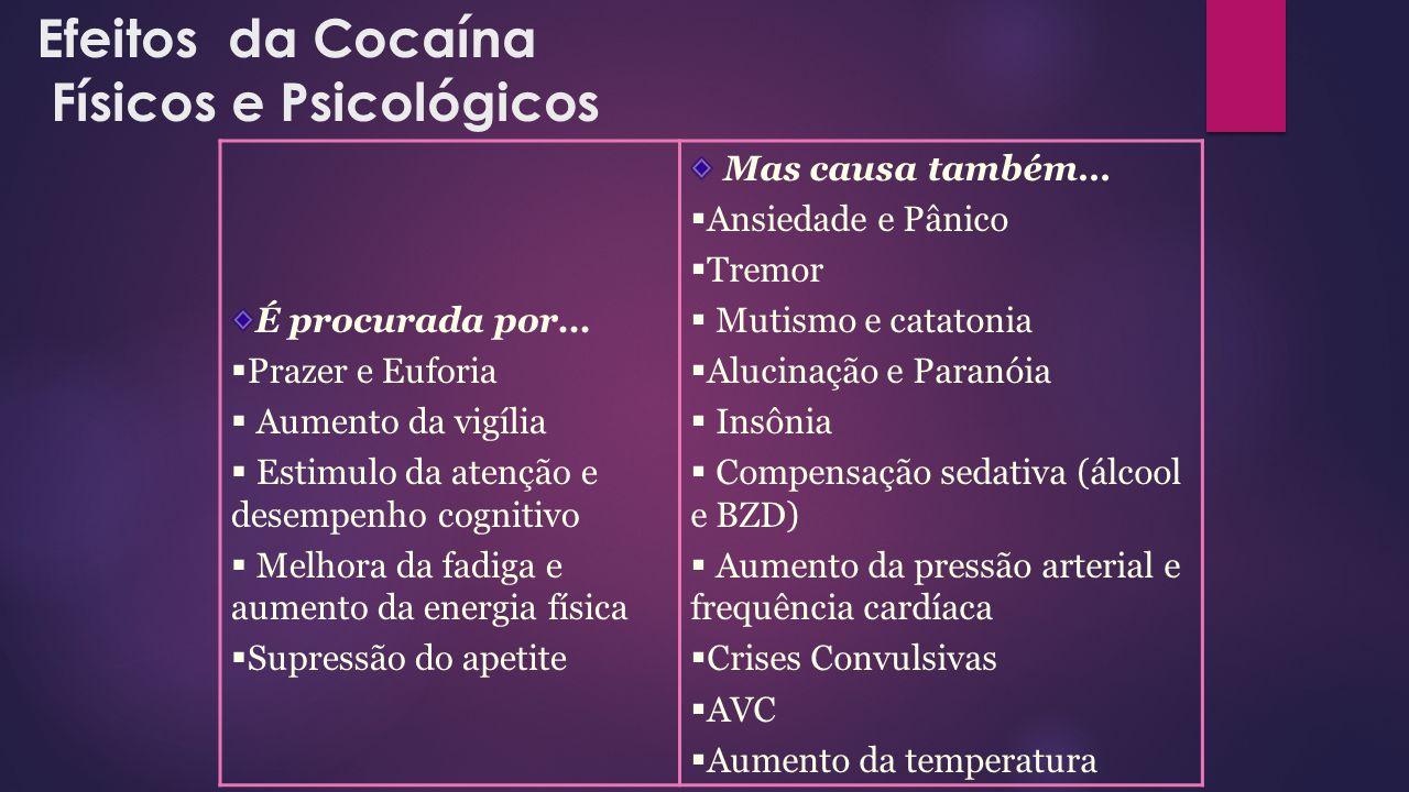 Efeitos da Cocaína Físicos e Psicológicos É procurada por…  Prazer e Euforia  Aumento da vigília  Estimulo da atenção e desempenho cognitivo  Melh