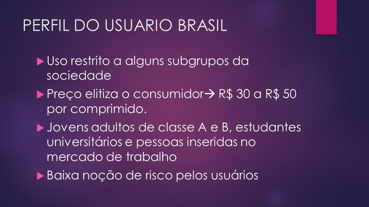 PERFIL DO USUARIO BRASIL  Uso restrito a alguns subgrupos da sociedade  Preço elitiza o consumidor  R$ 30 a R$ 50 por comprimido.  Jovens adultos