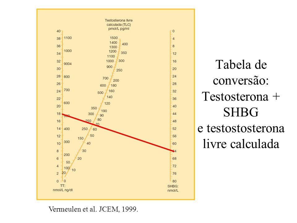 Tabela de conversão: Testosterona + SHBG e testostosterona livre calculada Vermeulen et al. JCEM, 1999.