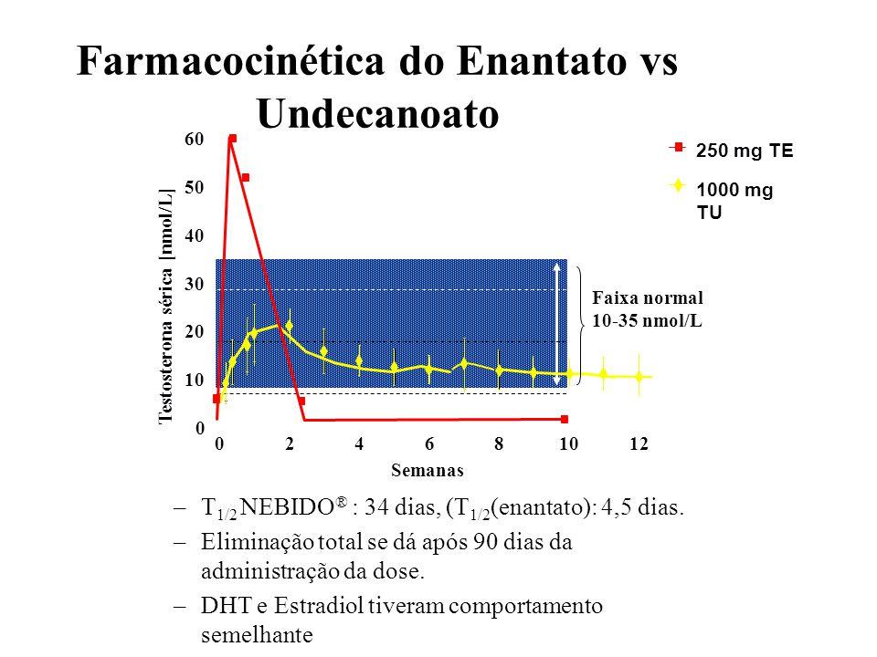 Farmacocinética do Enantato vs Undecanoato –T 1/2 NEBIDO ® : 34 dias, (T 1/2 (enantato): 4,5 dias. –Eliminação total se dá após 90 dias da administraç