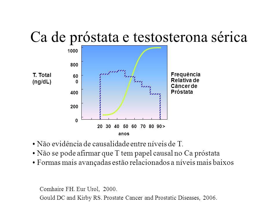 Ca de próstata e testosterona sérica Comhaire FH. Eur Urol, 2000. Gould DC and Kirby RS. Prostate Cancer and Prostatic Diseases, 2006. 1000 800 60 0 4