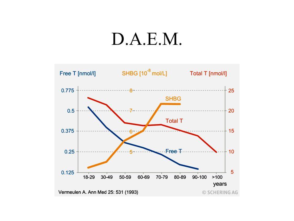 Tabela de conversão: Testosterona + SHBG e testostosterona livre calculada Vermeulen et al.