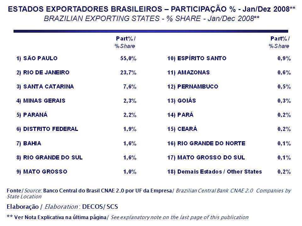 ESTADOS EXPORTADORES BRASILEIROS – PARTICIPAÇÃO % - Jan/Dez 2008** BRAZILIAN EXPORTING STATES - % SHARE - Jan/Dec 2008** Fonte/Source: Banco Central d