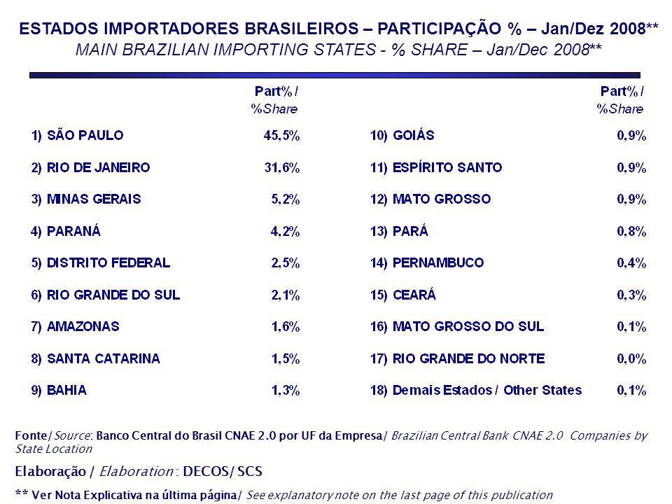 ESTADOS IMPORTADORES BRASILEIROS – PARTICIPAÇÃO % – Jan/Dez 2008** MAIN BRAZILIAN IMPORTING STATES - % SHARE – Jan/Dec 2008** Fonte/Source: Banco Central do Brasil CNAE 2.0 por UF da Empresa/ Brazilian Central Bank CNAE 2.0 Companies by State Location Elaboração / Elaboration : DECOS/ SCS ** Ver Nota Explicativa na última página/ See explanatory note on the last page of this publication