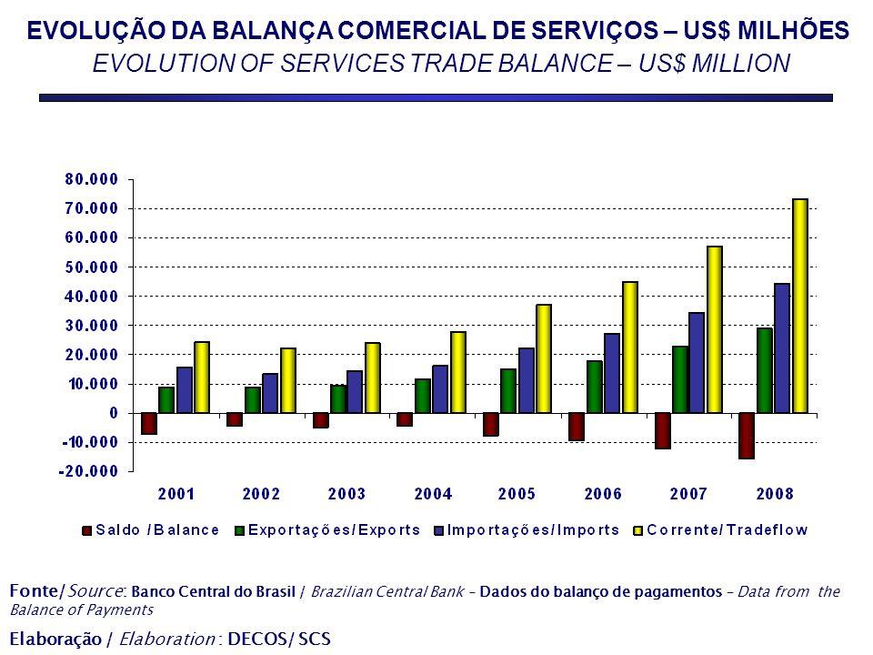 EVOLUÇÃO DA BALANÇA COMERCIAL DE SERVIÇOS – US$ MILHÕES EVOLUTION OF SERVICES TRADE BALANCE – US$ MILLION Fonte/Source: Banco Central do Brasil / Braz
