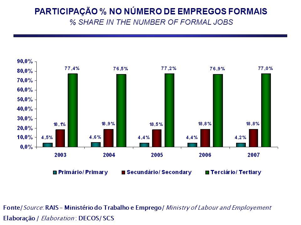 PARTICIPAÇÃO % NO NÚMERO DE EMPREGOS FORMAIS % SHARE IN THE NUMBER OF FORMAL JOBS Fonte/Source: RAIS – Ministério do Trabalho e Emprego/ Ministry of L