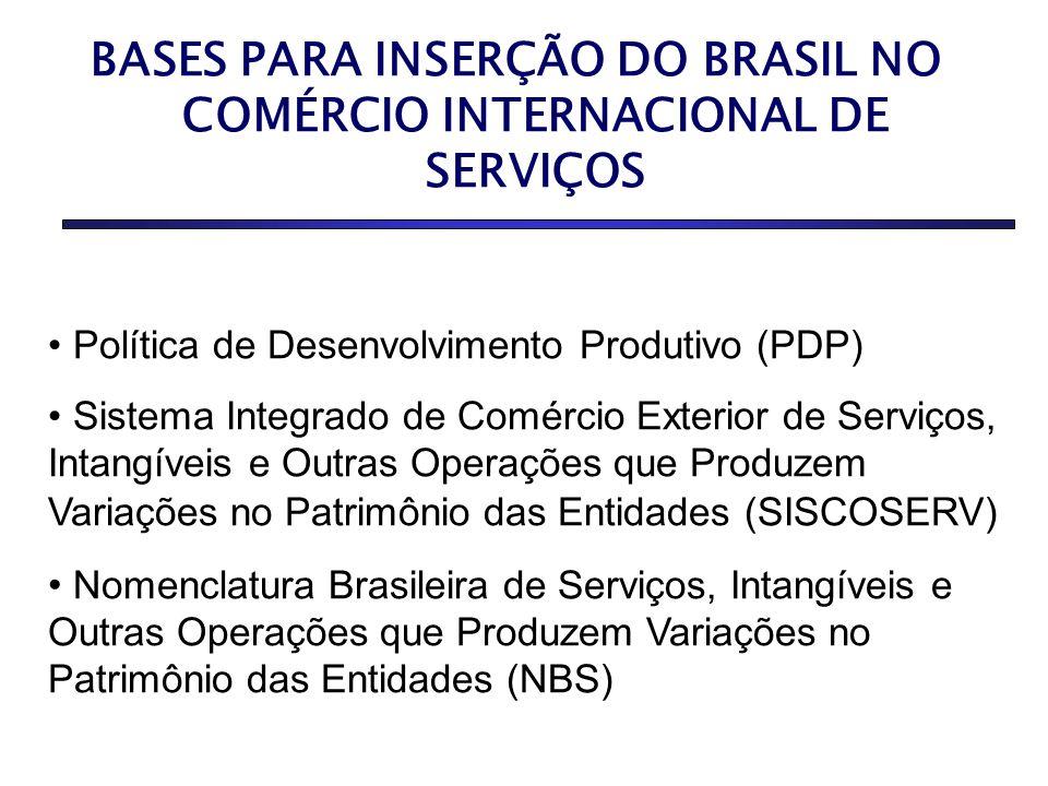 BASES PARA INSERÇÃO DO BRASIL NO COMÉRCIO INTERNACIONAL DE SERVIÇOS Política de Desenvolvimento Produtivo (PDP) Sistema Integrado de Comércio Exterior