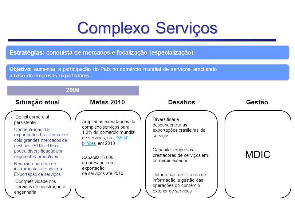 18 Complexo Serviços Estratégias: conquista de mercados e focalização (especialização) Situação atualMetas 2010Desafios  Déficit comercial persistent