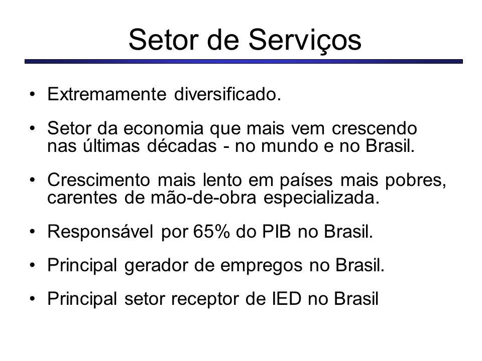 Setor de Serviços Extremamente diversificado. Setor da economia que mais vem crescendo nas últimas décadas - no mundo e no Brasil. Crescimento mais le