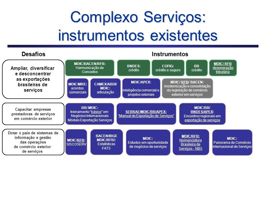 20 Complexo Serviços: instrumentos existentes Ampliar, diversificar e desconcentrar as exportações brasileiras de serviços Capacitar empresas prestado