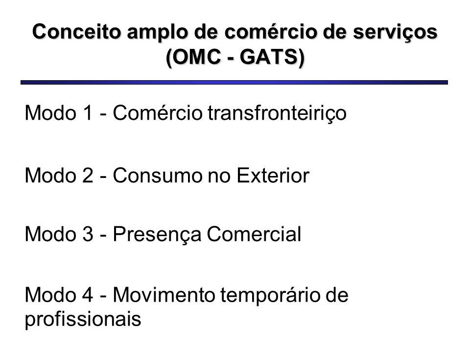 Modo 1 - Comércio transfronteiriço Modo 3 - Presença Comercial Modo 2 - Consumo no Exterior Modo 4 - Movimento temporário de profissionais Conceito amplo de comércio de serviços (OMC - GATS)