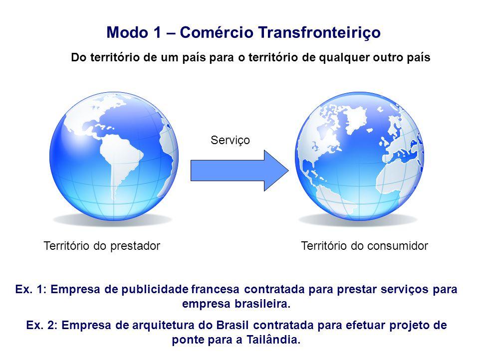 Modo 1 – Comércio Transfronteiriço Ex. 1: Empresa de publicidade francesa contratada para prestar serviços para empresa brasileira. Ex. 2: Empresa de