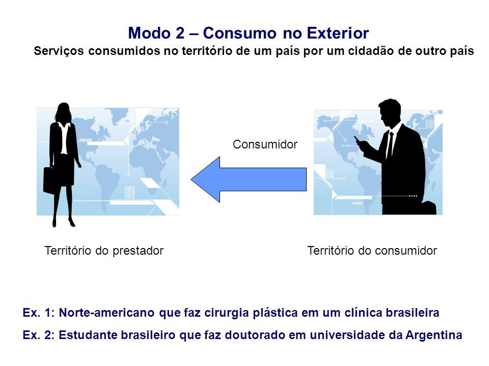 Modo 2 – Consumo no Exterior Ex. 1: Norte-americano que faz cirurgia plástica em um clínica brasileira Ex. 2: Estudante brasileiro que faz doutorado e