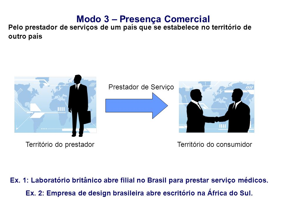 Modo 3 – Presença Comercial Ex. 1: Laboratório britânico abre filial no Brasil para prestar serviço médicos. Ex. 2: Empresa de design brasileira abre