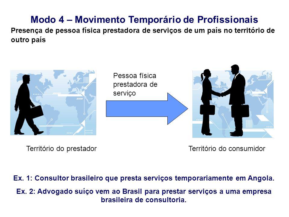 Modo 4 – Movimento Temporário de Profissionais Ex. 1: Consultor brasileiro que presta serviços temporariamente em Angola. Ex. 2: Advogado suíço vem ao