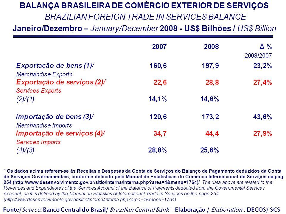 BALANÇA BRASILEIRA DE COMÉRCIO EXTERIOR DE SERVIÇOS BRAZILIAN FOREIGN TRADE IN SERVICES BALANCE Janeiro/Dezembro – January/December 2008 - US$ Bilhões