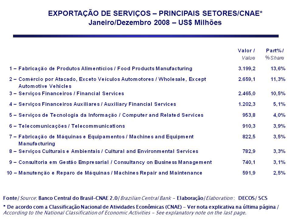20 Complexo Serviços: instrumentos existentes Ampliar, diversificar e desconcentrar as exportações brasileiras de serviços Capacitar empresas prestadoras de serviços em comércio exterior Dotar o país de sistemas de informação e gestão das operações de comércio exterior de serviços MDIC/BACEN/RFB: Harmonização de Conceitos DesafiosInstrumentos MDIC/RFB: SISCOSERV BACEN/IBGE MDIC/RFB/: Estatísticas FATS BNDES COFIG: crédito e seguro MDIC/MRE: acordos comerciais CAMEX/ABDI/ MDIC: articulação MDIC/APEX: inteligência comercial e projetos setoriais BNDES: crédito BB crédito MDIC/ RFB/ BACEN: modernização e consolidação da legislação de comércio exterior em serviços BB/ MDIC: treinamento básico em Negócios Internacionais Módulo Exportação Serviços SEBRAE/MDIC/BB/APEX: Manual de Exportação de Serviços MDIC/BB/ BNDES/APEX: Encontros regionais em exportação de serviços MDIC: Estudos em oportunidade de negócios de serviços MDIC/ RFB desoneração tributária MDIC/RFB: Nomenclatura Brasileira de Serviços - NBS MDIC: Panorama de Comércio Internacional de Serviços