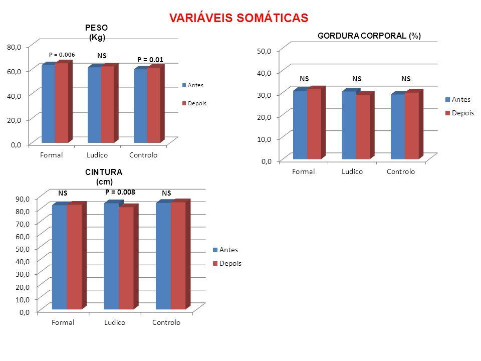 VARIÁVEIS SOMÁTICAS PESO (Kg) CINTURA (cm) GORDURA CORPORAL (%)