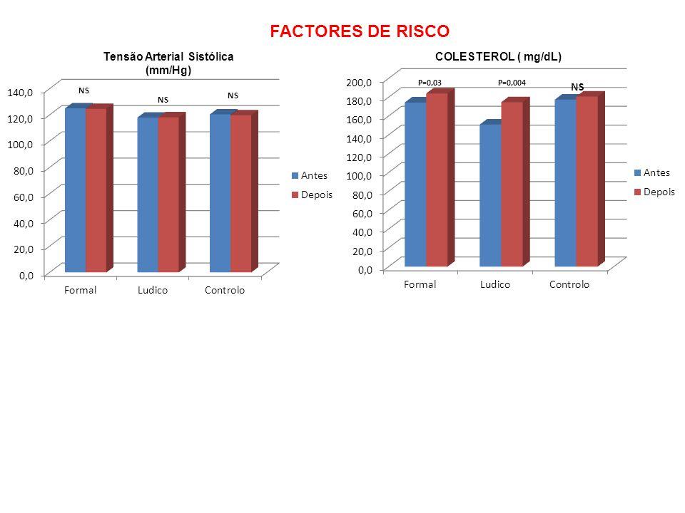 FACTORES DE RISCO Tensão Arterial Sistólica (mm/Hg) COLESTEROL ( mg/dL)