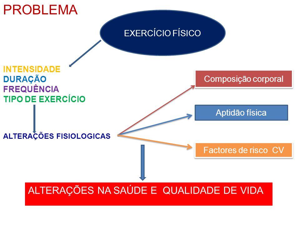 PROBLEMA ALTERAÇÕES NA SAÚDE E QUALIDADE DE VIDA INTENSIDADE DURAÇÃO FREQUÊNCIA TIPO DE EXERCÍCIO EXERCÍCIO FÍSICO ALTERAÇÕES FISIOLOGICAS Composição