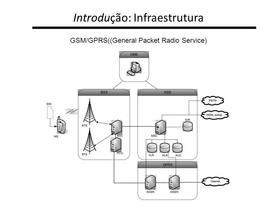 Introdução: Infraestrutura GSM/GPRS((General Packet Radio Service)