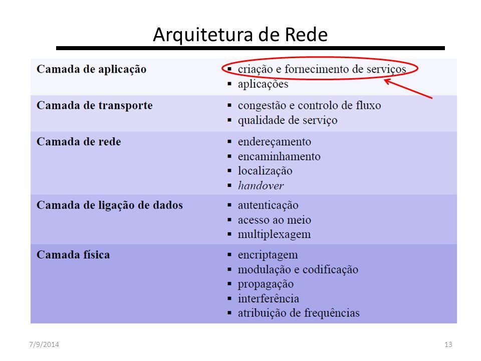 7/9/201413 Arquitetura de Rede