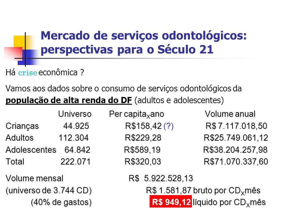 Mercado de serviços odontológicos: perspectivas para o Século 21 crise Há crise econômica ? Vamos aos dados sobre o consumo de serviços odontológicos