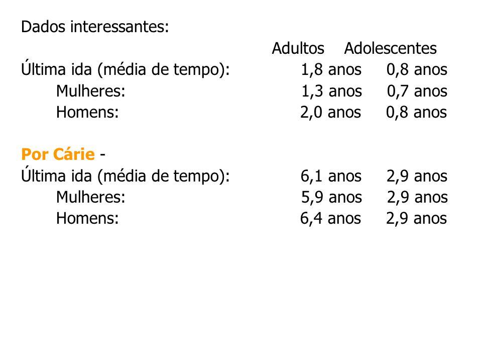 Dados interessantes: Adultos Adolescentes Última ida (média de tempo): 1,8 anos 0,8 anos Mulheres: 1,3 anos 0,7 anos Homens: 2,0 anos 0,8 anos Por Cár