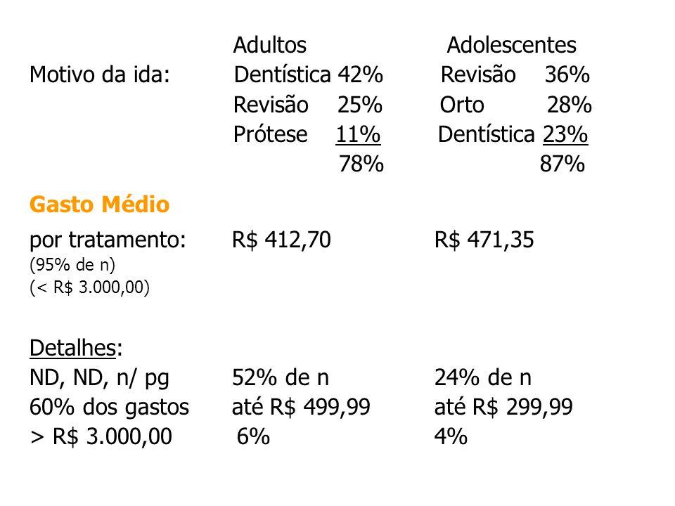 Adultos Adolescentes Motivo da ida: Dentística 42% Revisão 36% Revisão 25% Orto 28% Prótese 11% Dentística 23% 78% 87% Gasto Médio por tratamento:R$ 4