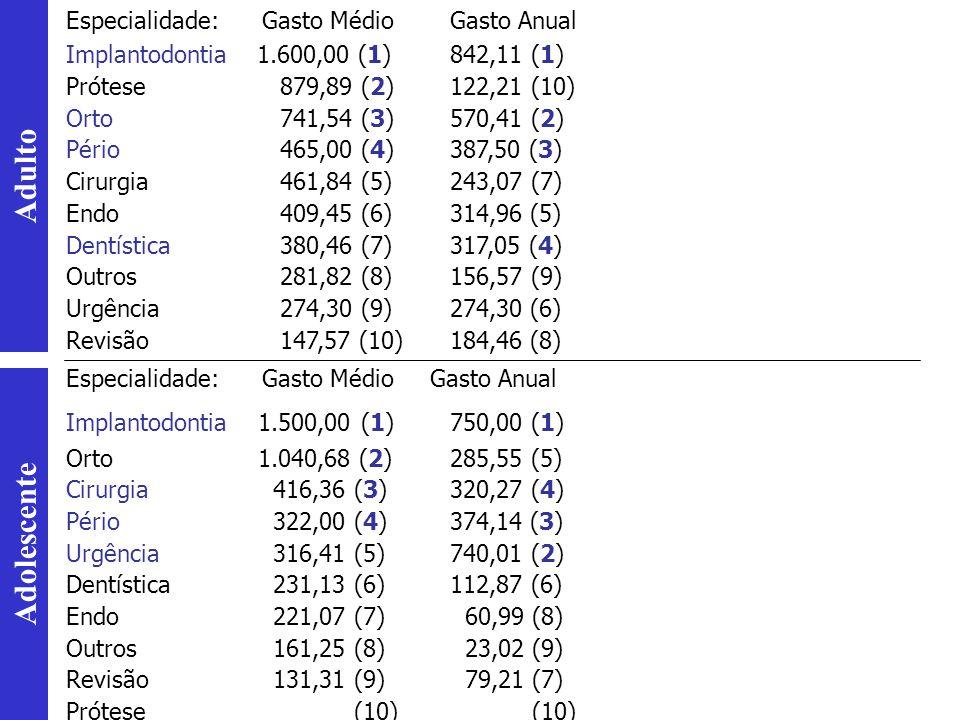 Especialidade: Gasto Médio Gasto Anual Implantodontia 1.600,00 (1)842,11 (1) Prótese 879,89 (2)122,21 (10) Orto 741,54 (3)570,41 (2) Pério 465,00 (4)3